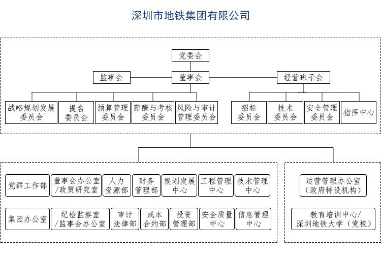 深圳地铁组织架构